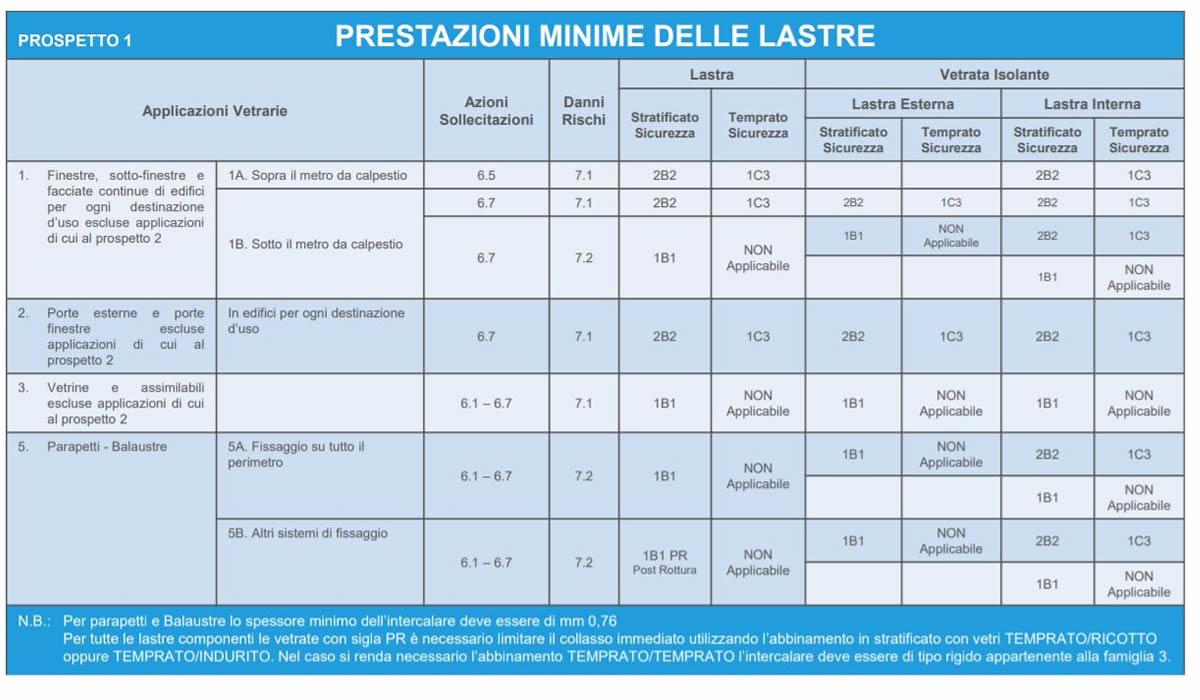 Prospetto 1 UNI 7697