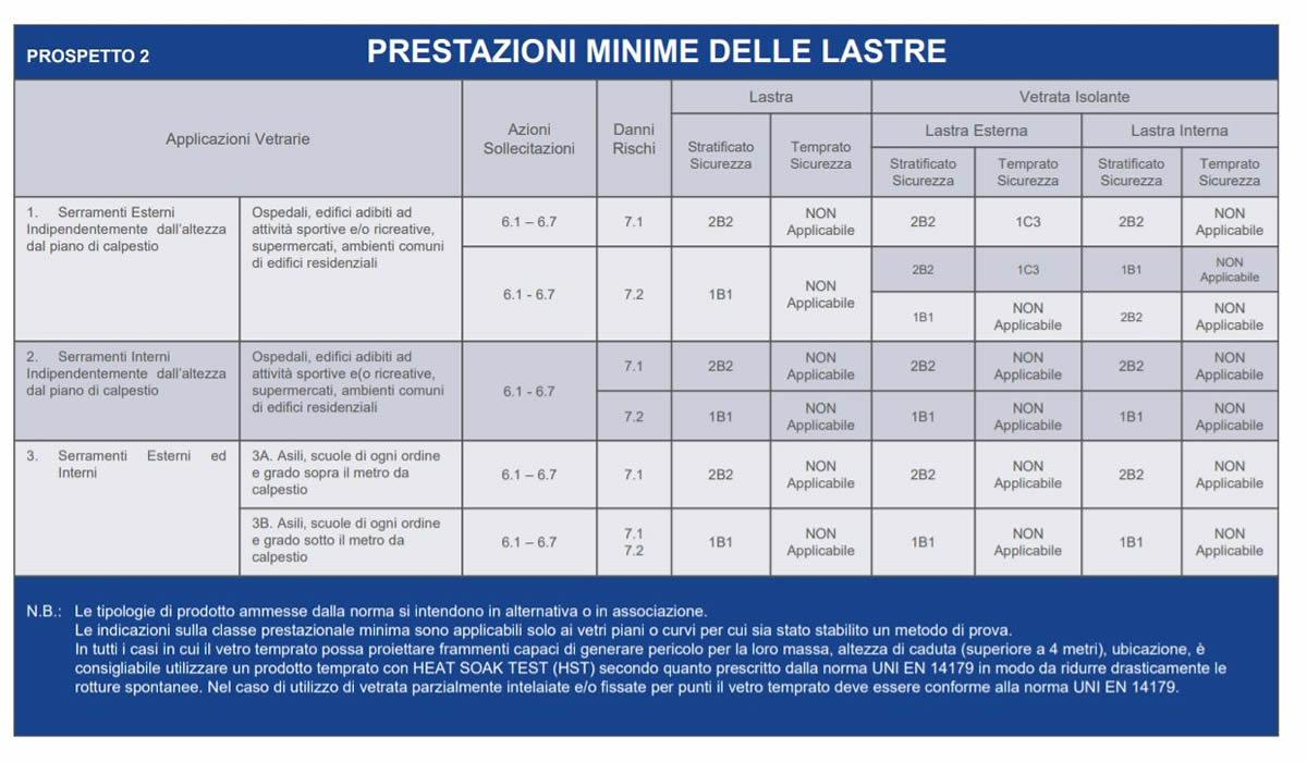Prospetto 2 UNI 7697
